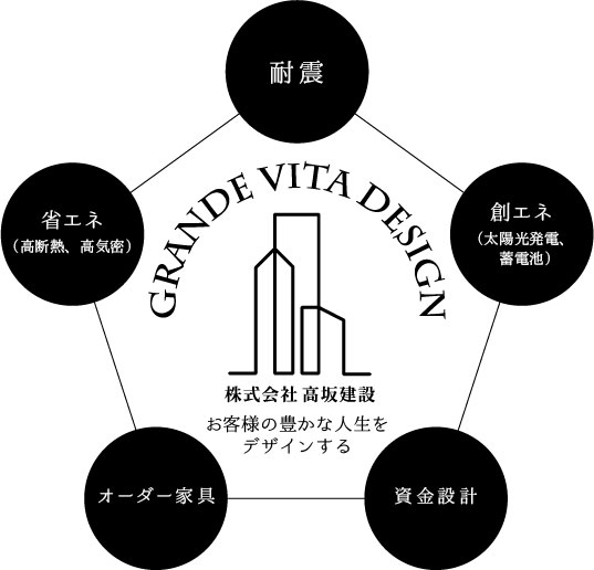 RANDE VITA DESIGN(グランデ ビータ デザイン)株式会社 高坂建設 「お客様の豊かな人生をデザインする」